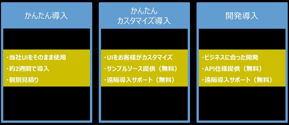 画像:3つの導入方法